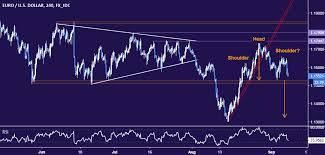 Us Dollar Chart Euro Euro May Fall To 1 13 Vs Us Dollar If Chart Top Pattern