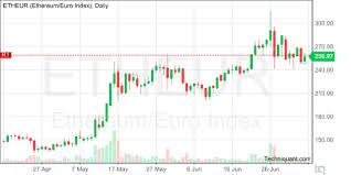 Techniquant Ethereum Euro Index Etheur Technical Analysis