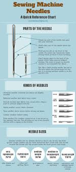 Needle Fabric And Thread Chart Quick Guide To Sewing Machine Needles Icraftopia