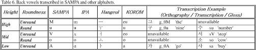 The phonetic symbols used in this ipa chart may be slightly different from what you will find in other sources, including in this. Pdf Computer Codes For Korean Sounds K Sampa Semantic Scholar