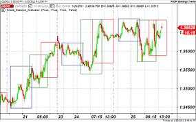 Free Fx Charts Forex Trading Charts Free Fxtradingcharts Com