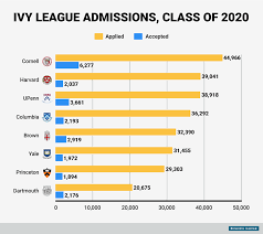 how hard is it to get into ivy league schools business insider bi graphics ivy league admissions 2016