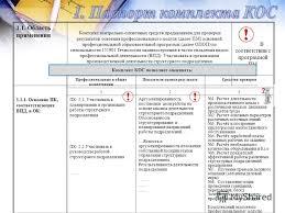 Презентация на тему Алгоритм разработки комплекта контрольно  13 1 1 Область применения Комплект контрольно оценочных средств