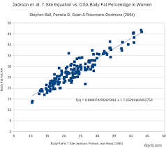 Ace Body Fat Percentage Chart Body Fat Percentage Distribution For Men And Women In The