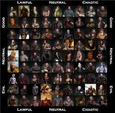 Alignment Chart 5e Made This 9x9 Witcher Alignment Chart Over The Last Couple