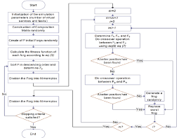 Series Flow Chart Flowchart Of Sfla The First Test Was Performed With A Series