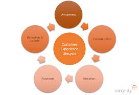 customer service internal processes orange sky customer experience lifecycle orangesky