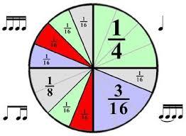 Fraction Pie Chart Pie Chart Music Math Teaching Music Elementary Music
