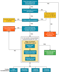 Cost Benefit Analysis Flow Chart 4 1 Through 4 5 Bioavailability Of Contaminants In Soil