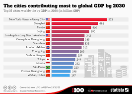 Chart The Cities Contributing Most To Global Gdp By 2030