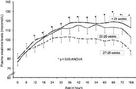 Mean Plasma Creatinine Level 95 Ci And Gestational Age