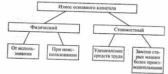 Простое воспроизводство Кругооборот капитала Оборот капитала  Виды износа основного капитала