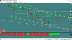 Aud Nzd Chart Investing Aud Nzd Flag Pattern Investing Com
