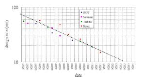 Moores Law Wikipedia