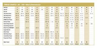 Jic To An Chart Thread Charts Jic Sae Metric International Brennan