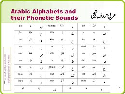 These letters are still somewhat similar to english sounds, but already more difficult to pronounce. Lessons On Tarteelul Qur An And Certification Program Ppt Video Online Download