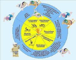 Реферат на тему Плавание физкультура прочее Фигурное плавание стало олимпийским видом спорта в 1984 году Оно включало в себя как одиночные так и парные соревнования