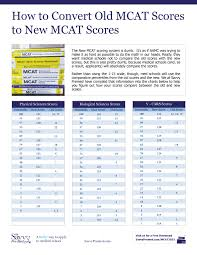 Mcat Score Conversion Chart Savvy Pre Med