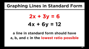 graphing lines in standard form ax by c