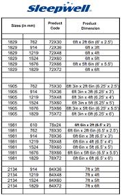 Sleepwell Mattress Price List In Indore Lab Suiriri Com
