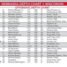 Changes Galore In Nebraska Depth Chart With Wisconsin On
