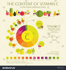 Content Vitamin C Most Common Fruits Stock Vector Royalty