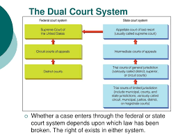 Courts And Pretrial Processes Ppt Download
