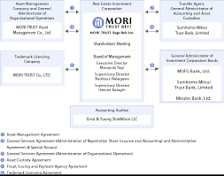 Corporate Management Structure Chart