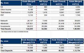 Ing Vysya Share Price Chart Kotak Ing Vysya Bank Merger The Story In Pictures