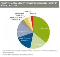 Solar Energy Chart China Has Become A Green Energy Superpower These 5 Charts