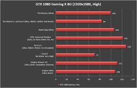 Gtx 1080 Chart Msi Geforce Gtx 1080 Gaming X 8g Review