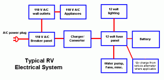 12 volt rv wiring guide fiberglass rv click image for larger version wiring gif views 285 size 5 7