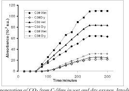 PDF] Humidity dependence of carbon dioxide generation during  photodegradation of biaxially oriented polypropylene in oxygen | Semantic  Scholar