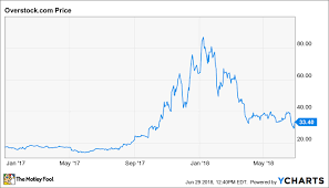 Why Shares Of Overstock Com Jumped Today The Motley Fool