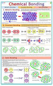 5 X Vcp Educational Chemical Bonding Litho Paper Laminated