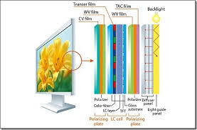 Plasma Vs Lcd Vs Led Comparison Chart Difference Between Led Lcd Plasma Tvs And Which One To Buy