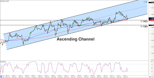 Intraday Charts Update Revisiting Old Setups On Eur Chf