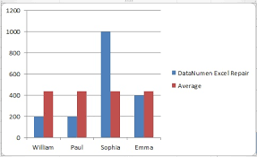 Add Average Line To Bar Chart 3 Ways To Add An Average Line To Your Charts In Excel Part