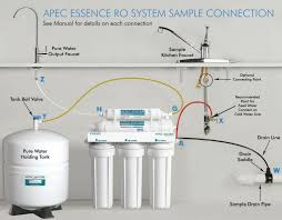 Water filter system diagram Rainwater Filtration Ro Water Filter Connection Diagram Apec Roes50 Waterfilterpickscom Best Under Sink Water Filter Waterfilterpickscom