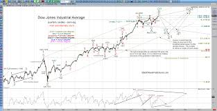 Stock Market Analysis Elliott Wave And Hurst Cycle Analysis Of The US Stock Market By 8