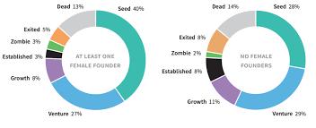 Funding Statistics For Uk Female Entrepreneurs Beauhurst