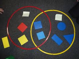 Sorting 2d Shapes Venn Diagram Ks1 Spain Maths Venn Diagrams East Wichel Community Primary
