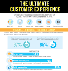 17 best images about 2015 customer experience 17 best images about 2015 customer experience marketing customer experience and do what