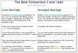 argumentative essay on love marriage and arranged marriage arranged marriage is better than love marriage career ride