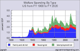 Federal Budget Spending Chart Welfare Spending History And Charts For Us Governments