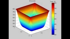 2d heat equation matlab you