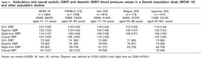 Table 5 Ambulatory And Casual Systolic Sbp And Diastolic