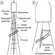 Допплеровские методы основы Рис 11 Датчики для непрерывноволнового допплера Заштрихована рабочая зона датчика контрольный объем а карандашный датчик б дуплексный датчик