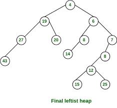 Leftist Tree Leftist Heap Geeksforgeeks
