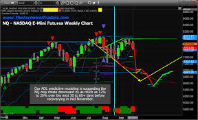 Nq Chart Predictive Modeling Suggests Broad Market Rotation In The Nq